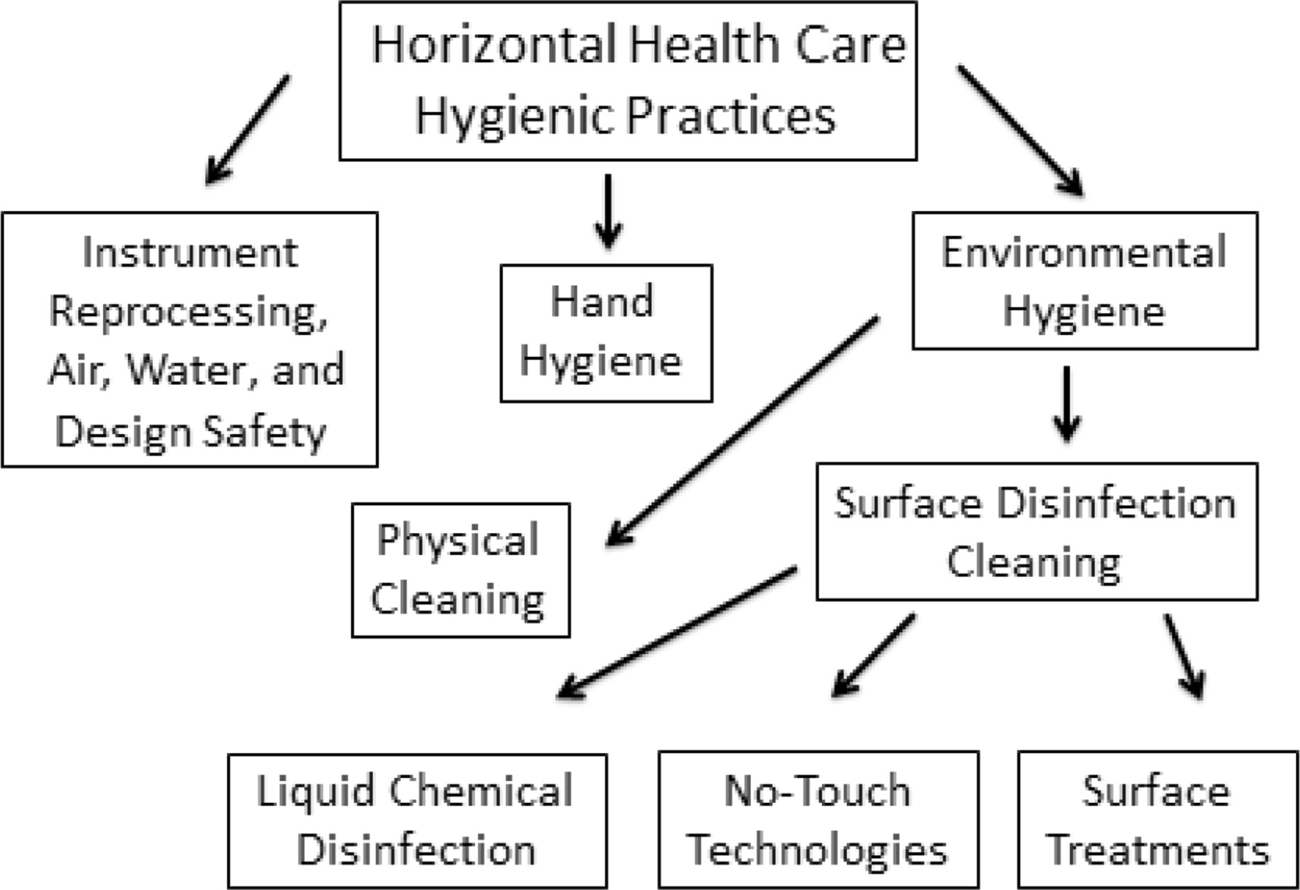 environmental hygiene pictures This first study session in the module serves to introduce you to the important  concepts and key terms that are used in environmental health and hygiene.